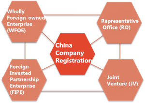How to manager a company in China